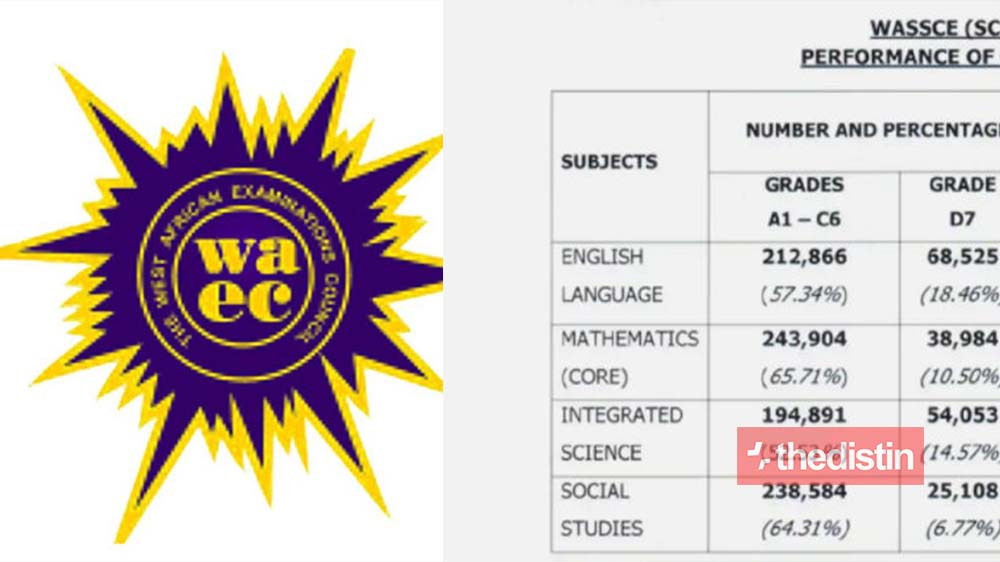WAEC: Over 49,000 WASSCE Candidates Scored F9 In Mathematics And Other Subjects