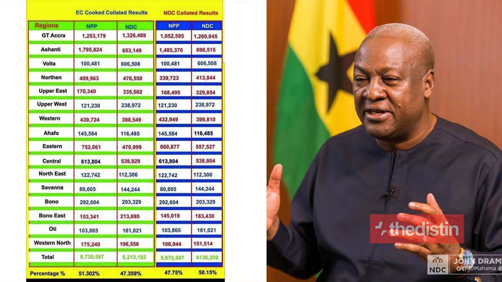 NDC Finally Complete Election 2020 Collation Results Audit From Polling Stations Pink Sheets Across Ghana | Big Changes